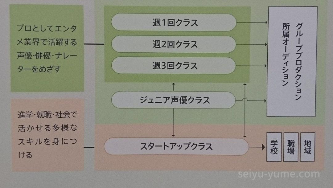 日本ナレーション演技研究所のパンフレット(入所から卒業までの流れ)