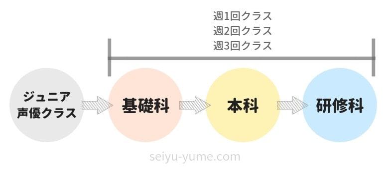 日本ナレーション演技研究所 ジュニア声優クラスの流れ